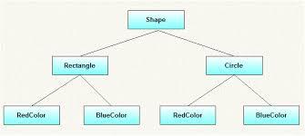 Bridge Design Pattern Gorgeous Bridge Design Pattern In Java Java48Blog