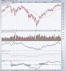Tsx 50 Year Chart Tsx Index Holding Above The 50 Day Moving Average