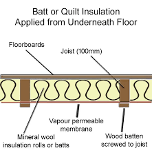 batt or quilt insulation applied from underneath floor and supported by breather membrane