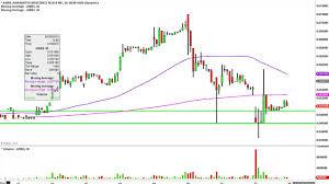Amarantus Biosci Inc Ambs Stock Chart Technical Analysis For 05 22 15