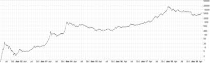 Bitcoin Value Chart History History Of Bitcoin Wikipedia