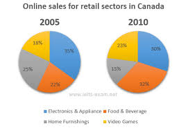 Home Video Sales Charts The Two Pie Charts Below Show The Online Shopping Sales For