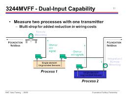 3244mv foundation fieldbus transmitter ppt download foundation fieldbus system engineering guidelines at Foundation Fieldbus Wiring Diagram