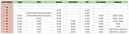 Club Carlson Redeem Chart Hotel Award Chart Comparison Hyatt Hilton Marriott Ihg