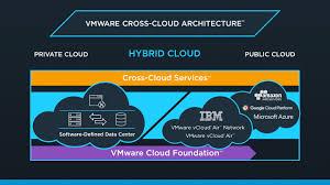 Виртуализация search vmworld Вот так это выглядит на практике в консоли cloud services