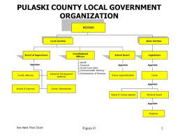 Town Of The Pas Organizational Chart Ppt Download