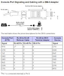 hp procurve 2910al console pinout andkorn org cisco console pinout