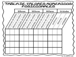 Place Value Chart English And Spanish Billions Thru Ones