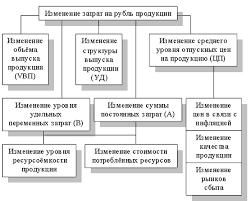 Анализ затрат на рубль товарной продукции Курсовая работа  Схема факторной системы затрат на 1 руб товарной продукции представлена на рис 1