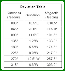 Compass Deviation Chart Vol 8 Issue 3 February 4 2015 Higman Barge Lines