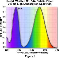 Wratten Filter Chart Photomicrography Kodak Filters For Black And White