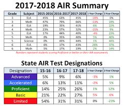 Nwea Score Chart 2018 Ohio Map Test Scores Campus Map