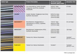 Suture Size Chart Suture Size Chart Chromic Gut Type Chart Suture Types