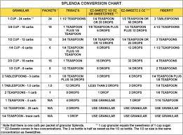 Sweetener Conversion Chart