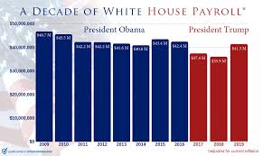 Presidential Salary History Chart Trumps Leaner White House 2019 Payroll Has Already Saved