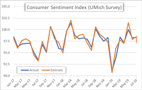 Consumer Confidence Historical Chart Usd Jpy Us Dollar Price Action Eyes Consumer Sentiment Survey