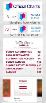 The Alarm Equals Back In The Charts The Alarm