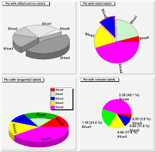 Example Of Pie Chart Drawing Root A Data Analysis Framework
