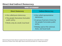 1 2 Types Of Government Ppt Download