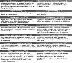 contrat de construction de maison paratif des garanties et urances