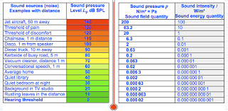 46 Eye Catching Decibel Comparison Chart Picture