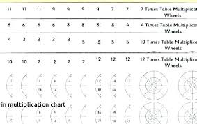 7 And 6 Times Tables Charleskalajian Com