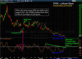 Tvix Stock Quote The TSI Trader How to trade the stock market using the True 98