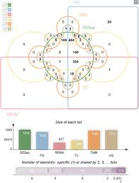 Interactive Venn Diagram Generator Jvenn An Interactive Venn Diagram Viewer Springerlink