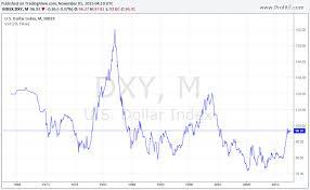 Forex Dollar Index Euro Dollar Us Dollar Free Chart