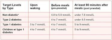 Normal Blood Levels Normal Blood Sigar Levels
