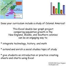 New England Middle And Southern Colonies Comparison Chart Excel Graphing Colonial America 13 Colonies Population
