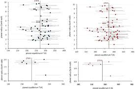 minimum equilibrium temperature of the kepler planet candidates left water loss limit and