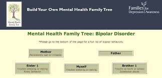 Create A Mental Health Family Tree Families For Depression Awareness