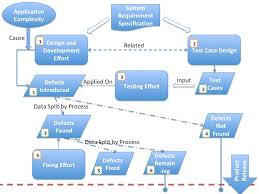 Agile Testing Process Flow Chart Software Testing Metrics Defect Analysis Xbosoft