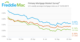 7 1 Arm Mortgage Rates Chart Crestedge Real Estate Llc Top Realtor For New Homes In