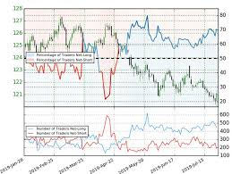 Eur Jpy Price Chart Outside Day Reversal Off Key Support