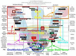Media Reliability Chart Liberal