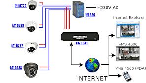 cctv wiring diagram pdf cctv image wiring diagram dipol on cctv wiring diagram pdf