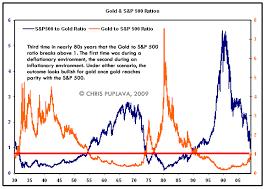 Gold Is The Future Still Bright Or Fading Financial Sense