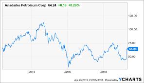 Oxy Chart Anadarko Executive Cash Out The Key To Preferring Chevron