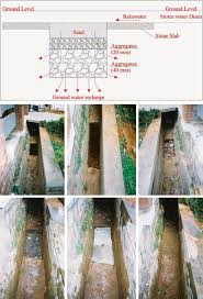Percolation Well Design How To Construcrt Jalam Jeevam
