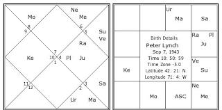 Peter Lynch Chart Peter Lynch Birth Chart Peter Lynch Kundli Horoscope By