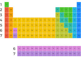 Periodic Table Of The Elements Minerals Education Coalition