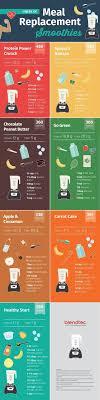 épinglé Par Ann Armstrong Sur Food And Drink Repas Diététique