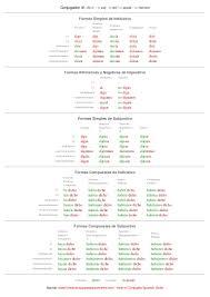 Spanish Conjugation Chart Decir