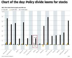 Chart Of The Day Policy Divide Looming For China Stocks