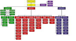 Philippine Heart Center Organization Structure