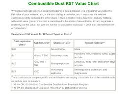 Kst Value Chart Imc Comdust Presentation Revised 092310