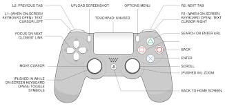game console browsers ps4 controller wiring diagram at Wiring Diagram For Ps3 Controller
