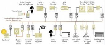 x10 home automation tutorial page 5 pacificcable com 1 800 931 x10 sample diagram